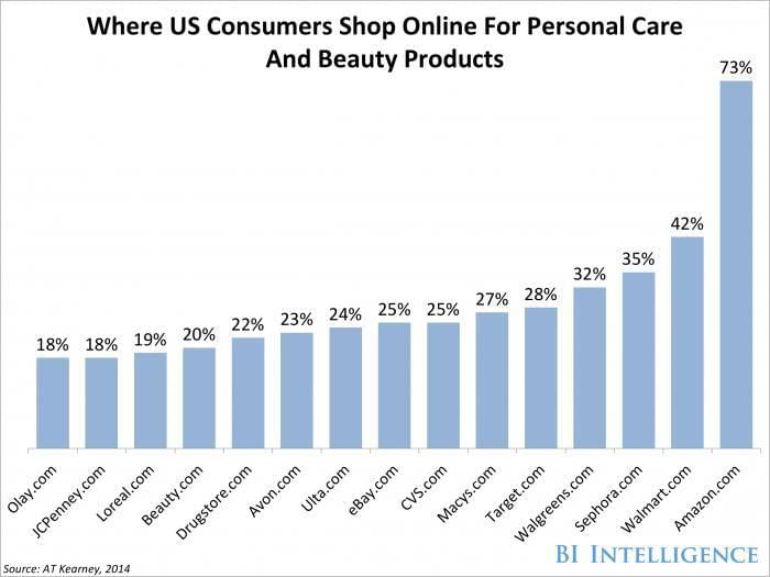 Where US consumers shop online for personal care and beauty products?