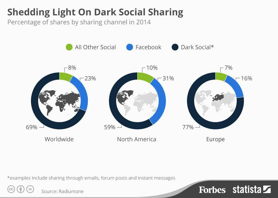 The Power Of Dark Social And Why CMOs Should Care?