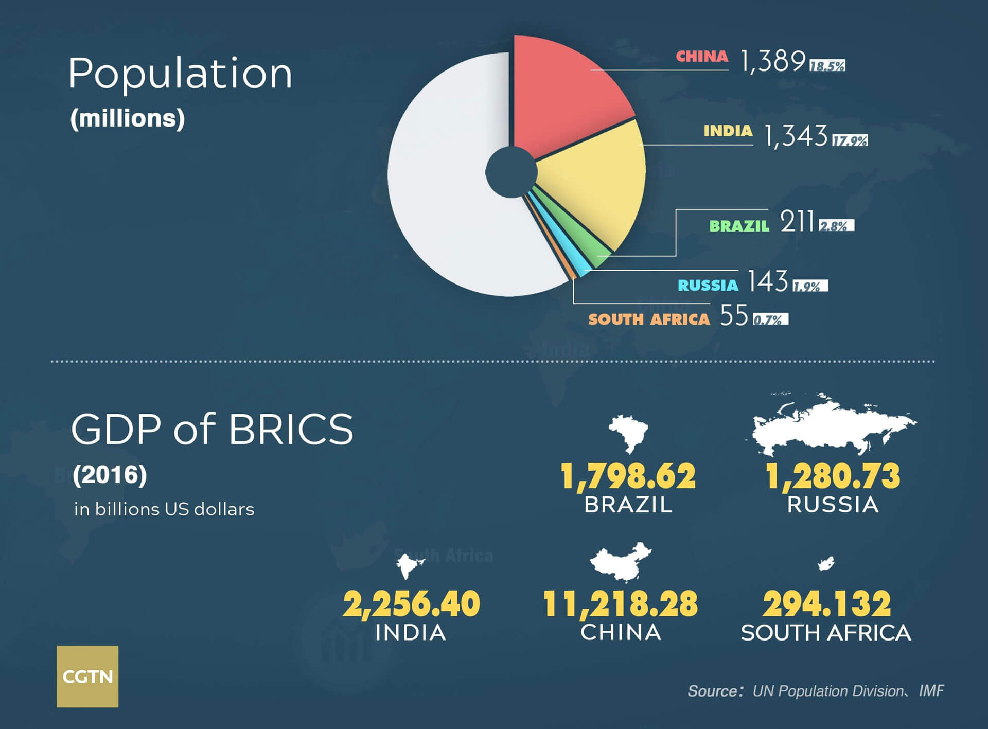 GDP of the BRICS markets Facebook is looking for - Igor Beuker Keynote Speaker
