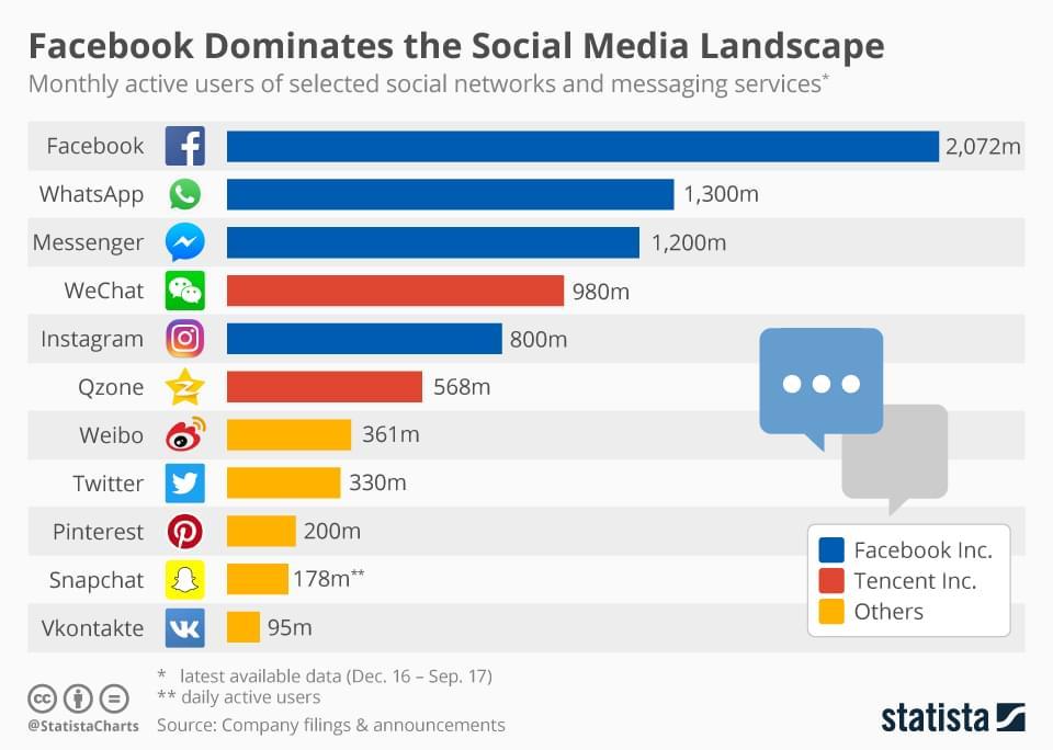 Social Media Stats 2018 - Keynote Speaker Igor Beuker & Statista