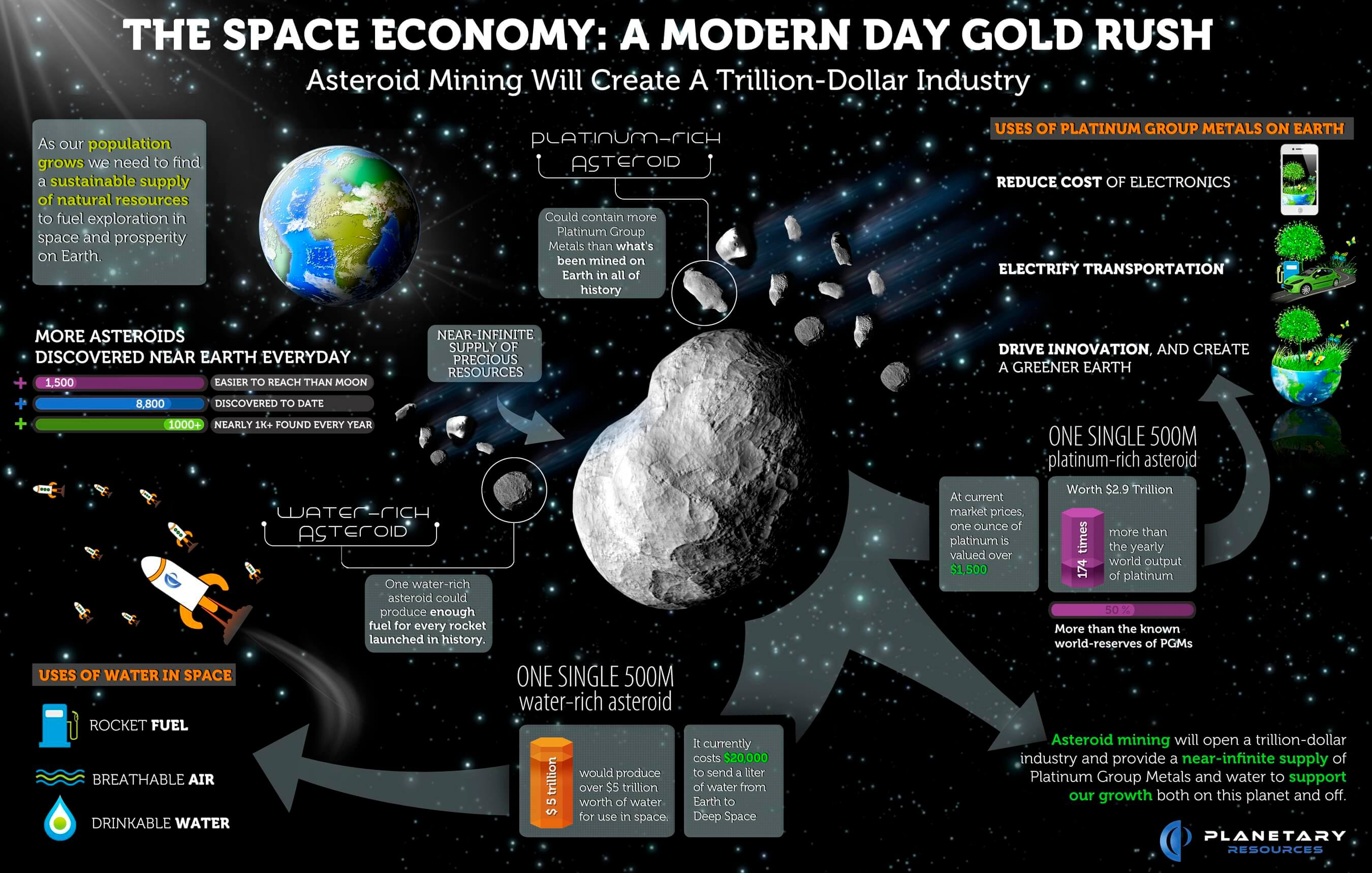 The Space Economy is a modern-day gold rush 100 times bigger than Bitcoin. Asteroid mining will create a multitrillion-dollar industry. Keynote Speaker Igor Beuker