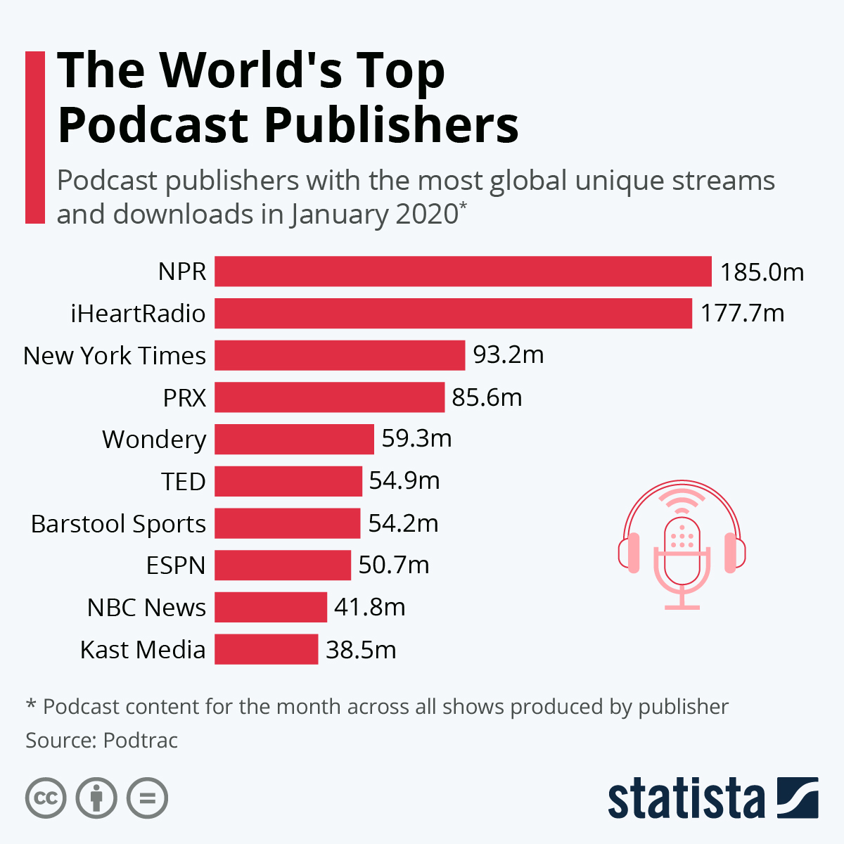 The_Worlds_top_podcast_publishers_Igor_Beuker_Keynote_Speaker